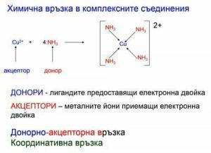 медно амонячен комплексен йон